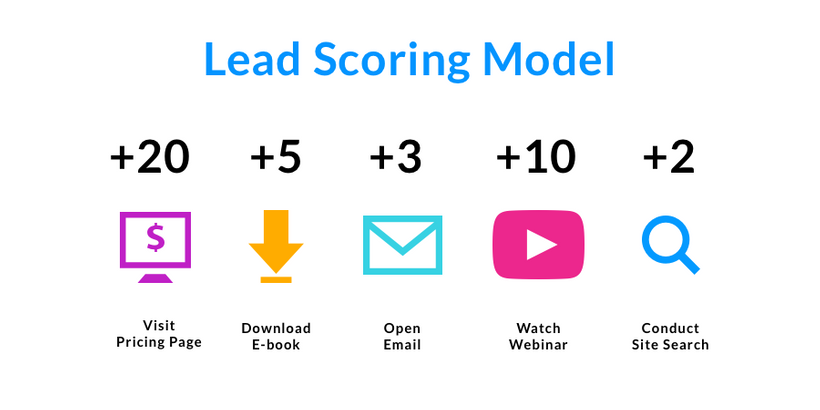 lead socring model