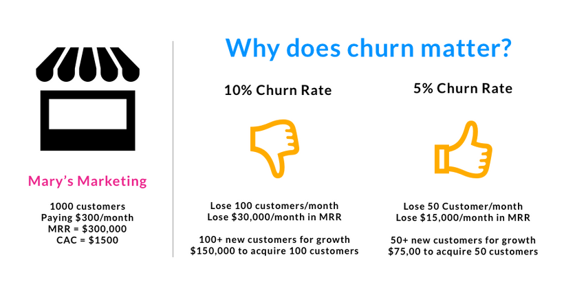 why does churn matter