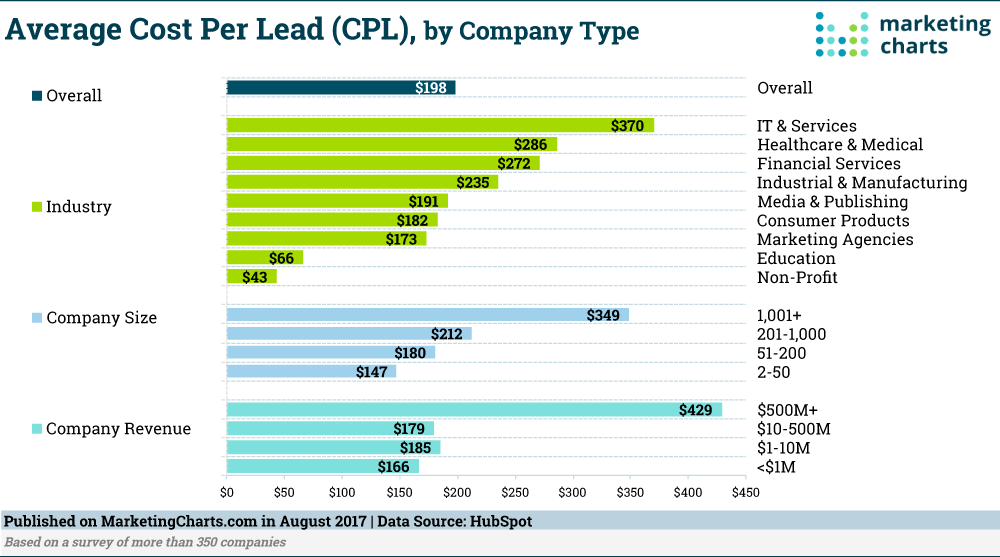 cpl-by-industy-cost-per-lead