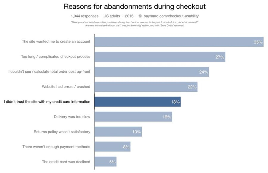 Reasons for abadonments