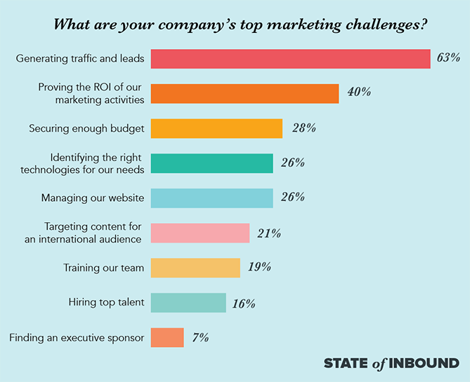 inbound marketing challenges