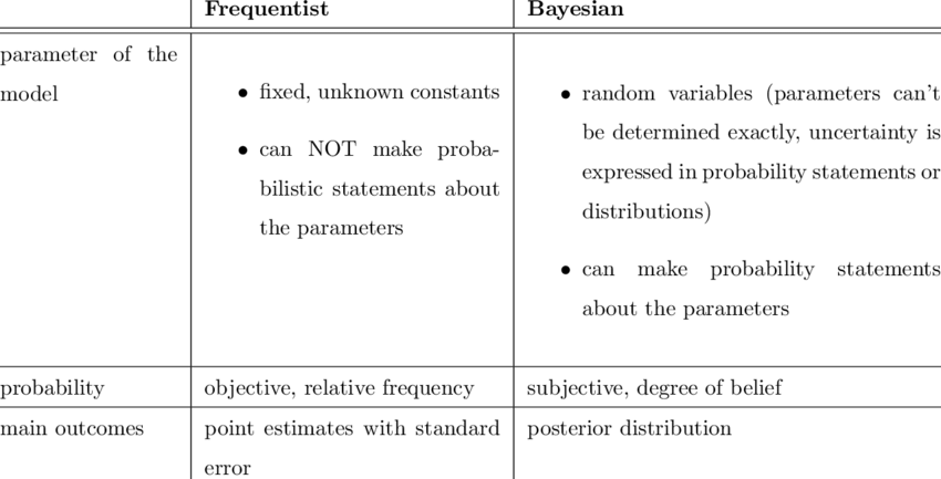 Bayseian vs Frequentist